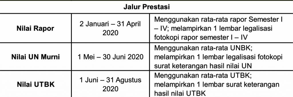 Jalur-Prestasi-PMB-Unikal-2020