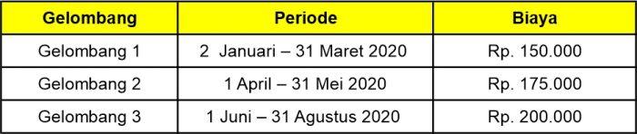Periode Pendaftaran PMB Unikal 2020